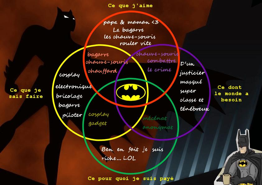 L'ikigaï de Batman - ce qu'il aime, ce qu'il sait faire, ce pourquoi il est payé (lol), ce dont la monde a besoin (insérer citation peu inspirée d'un film de Nolan)